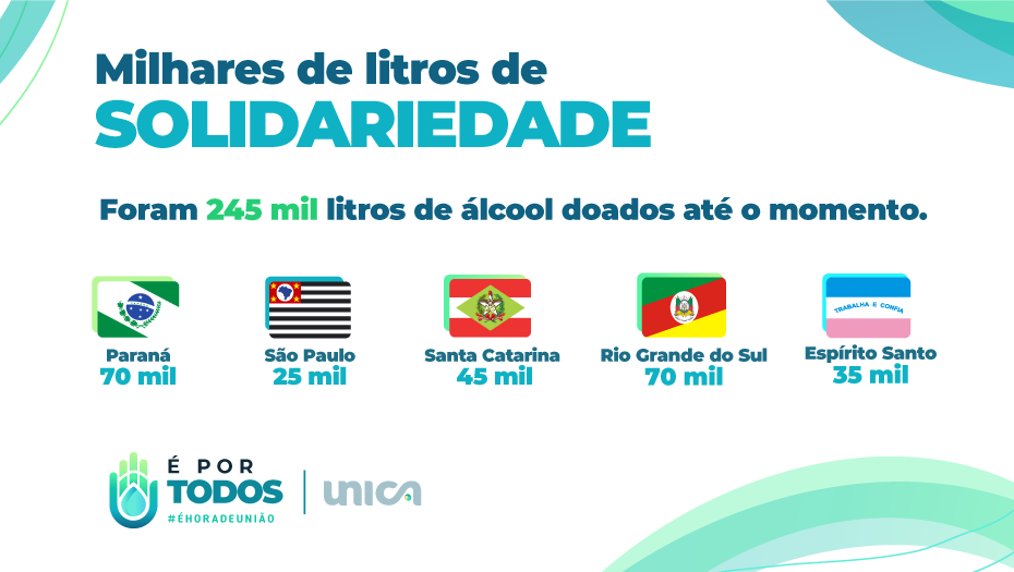 250 mil litros de álcool 70 já foram distribuídos em cinco estados